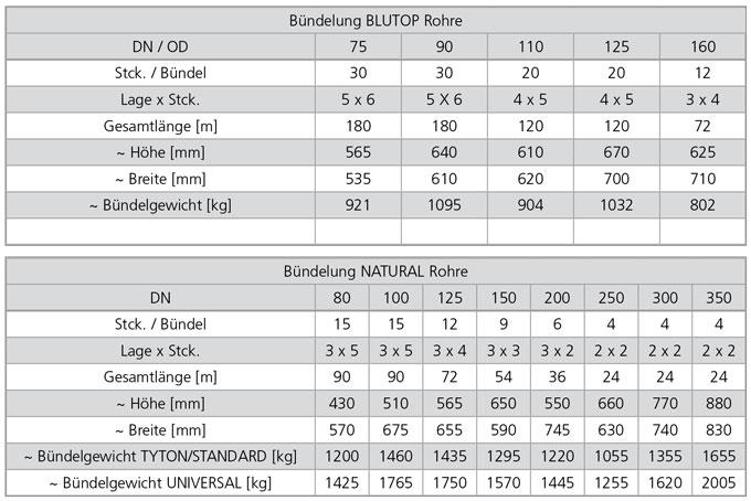 Bündelung von BLUTOP und NATURAL Rohren