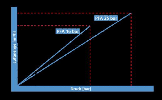 Diagramm EUROVENT EK