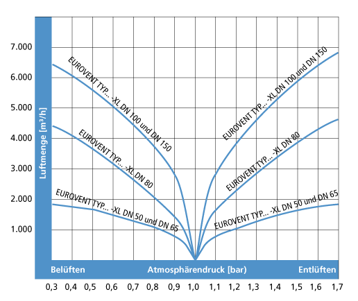 Diagramm EUROVENT EK-ZL