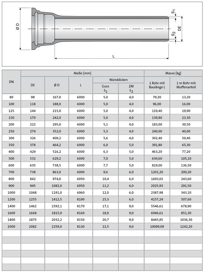 INTEGRAL-Zinalium - Tabelle