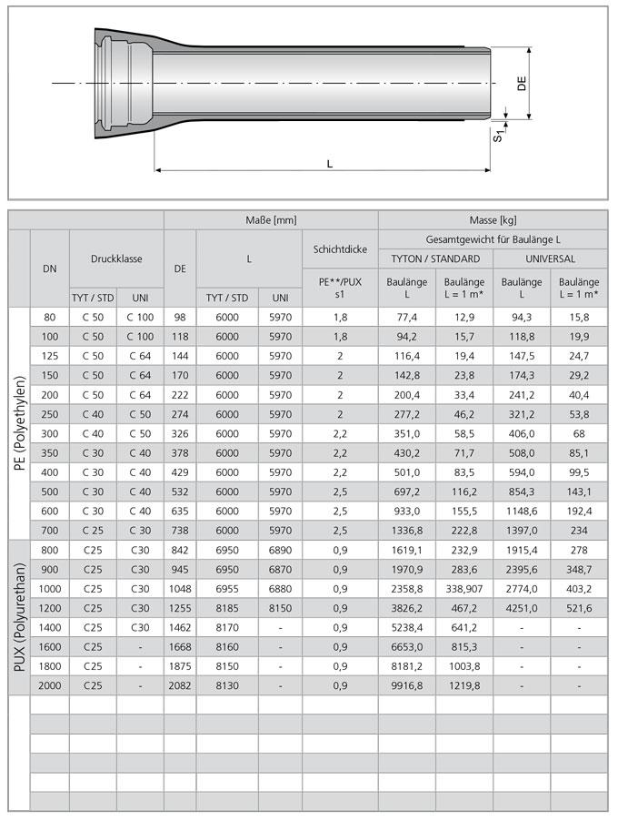 PE-U / PUX - Tabelle