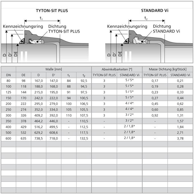 Längskraftschlüssige Muffenverbindungen TYTON-SIT PLUS / STANDARD Vi