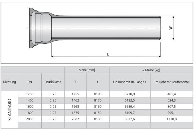 Muffenrohre Zinküberzug und Bitumen Deckbeschichtung / STANDARD