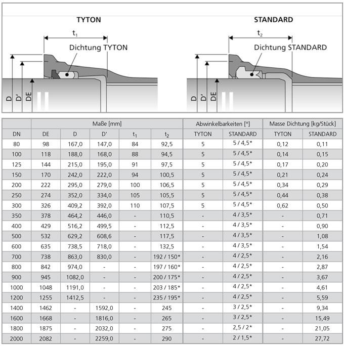 Muffenverbindungen TYTON / STANDARD