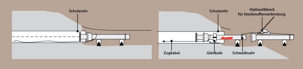 Relining-Verfahren
