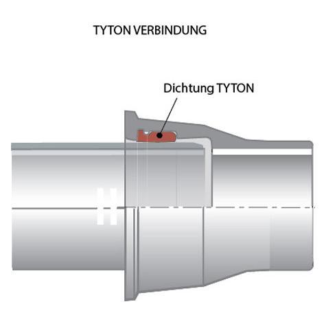 Tyton Verbindung Für Pe U Rohr C40c50 Pamlinede